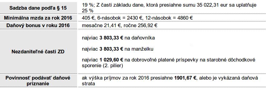 таблица налоги в словакии